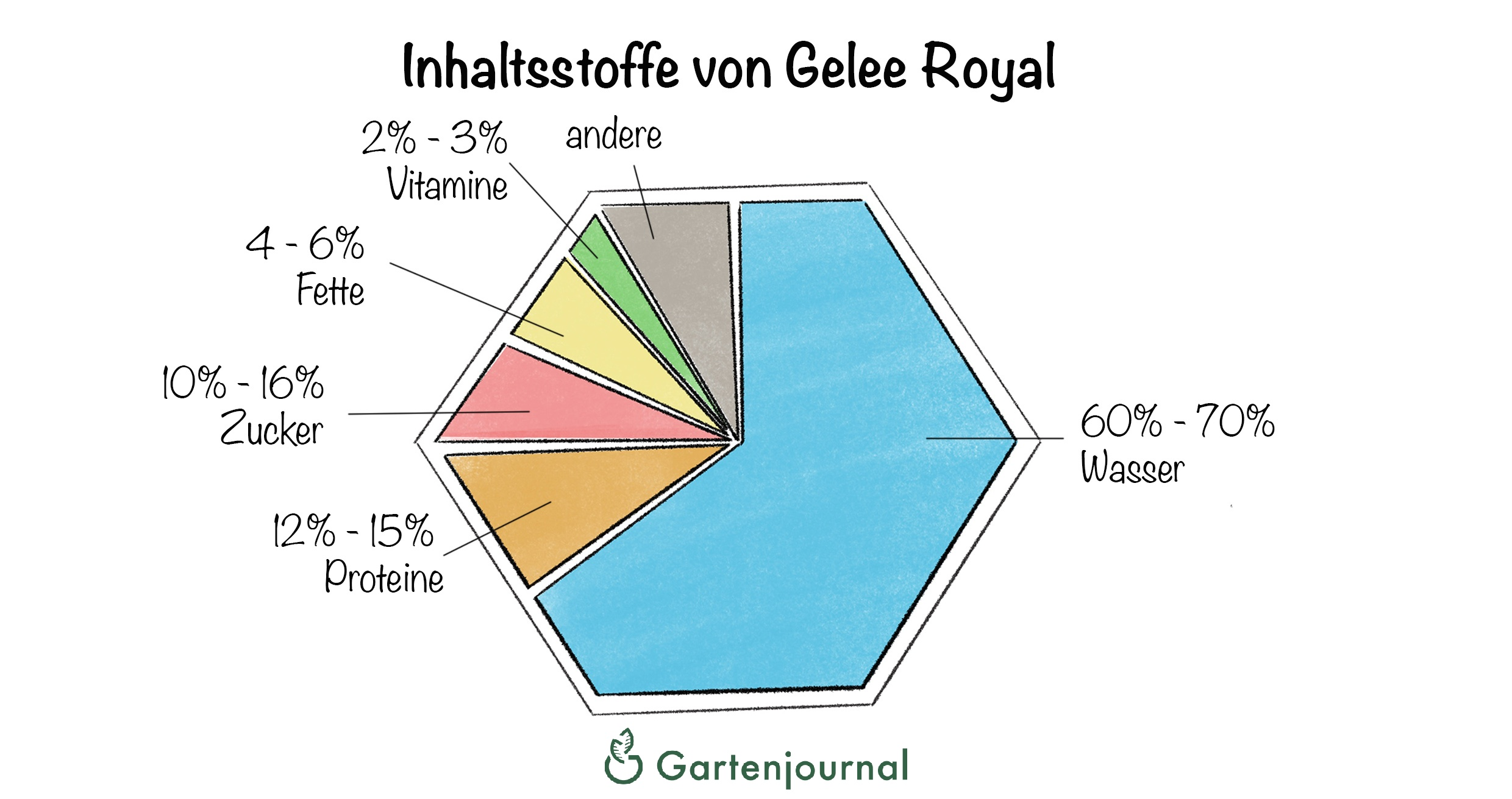 was ist gelee royal